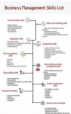 Business Management Skills Business Skills & Software - Business Management - Ideas of Business Management - Business Management Skills Business Skills & Software Small Business Plan, Business Planning, Business Tips, Business Infographics, Successful Business, Free Business Plan, Business Software, Business Plan Template, Small Business Marketing