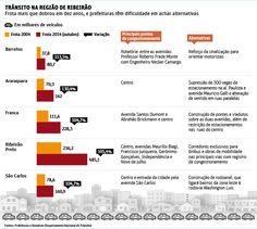 Prefeituras 'patinam' em ações para o trânsito local - 31/12/2014 - Ribeirão Preto - Cotidiano - Folha de S.Paulo