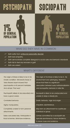 Diferencia entre un psicópata y un sociópata
