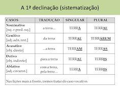 Resultado de imagem para latim tabela de pronomes
