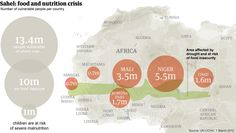 More than 13 million people are at risk of hunger in the Sahel region of Africa {Guardian}
