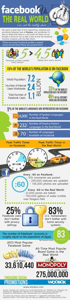 Fake Facebook accounts equal to the population of Egypt + more useful factoids. #infographic