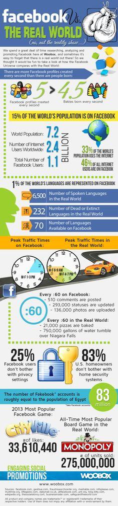 INFOGRAPHIC: Facebook World Vs. The Real World #SocialMedia #Facebook #SuperiorVirtual
