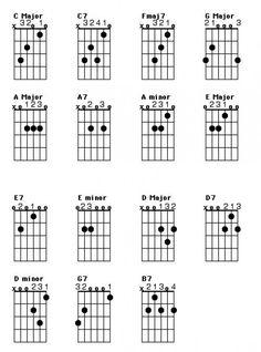 fm7 guitar chord awesome guitar chord diagrams pinterest guitar. Black Bedroom Furniture Sets. Home Design Ideas
