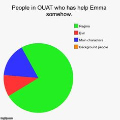 People in OUAT who has helpED Emma somehow. Regina has always made Emma stronger somehow