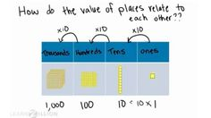 Wistia video thumbnail - Lesson video for 'Understand place value: multiplying by a power of 10'