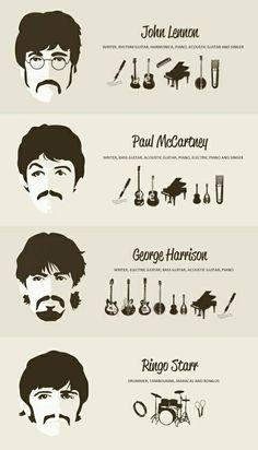 The Beatles met hun eigen talenten.