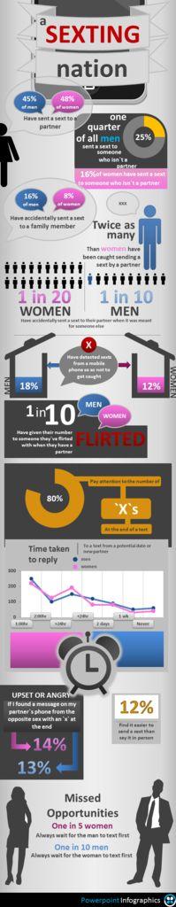 #Infographics - Sexting