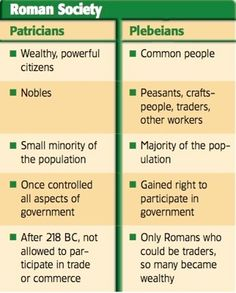 government and society greek vs roman Get an answer for 'compare and contrast the government and economics of early greek and roman cultures' and find homework help for other history questions at enotes.
