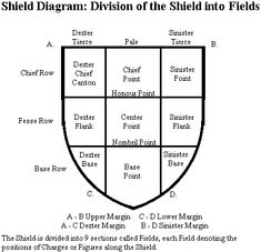 Heraldry Shields | Each Cost of Arms is made up of individual parts that make a symbolic ...
