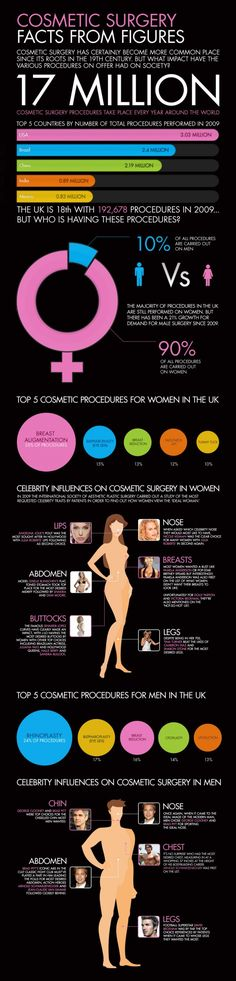 Cosmetic Surgery Infographic  Data: 2009
