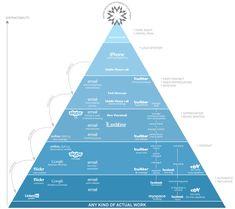 Piramida przeszkód w pracy