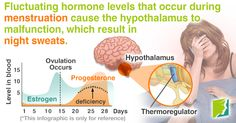 Fluctuating hormone levels that occur during menstruation cause the hypothalamus to malfunction, which result in night sweats.