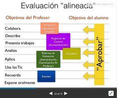 Cómo Evaluar Competencias en el Siglo XXI   #Presentación #Educación