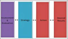 Coaching Model: Assessment And Evaluation  #CoachingModel #CoachingCertication #CoachCampus #ICACoach  #becomeacoach  #coachingassessment #coachingmodel #freecoachtraining #kelleydadah