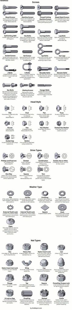 All About Threaded Fasteners (a.k.a. Screws)