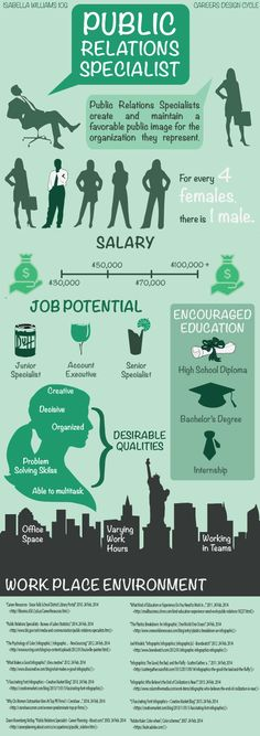 The Career of a Public Relations Specialist #infographics #ibmyp #adobe #design #cdnishk