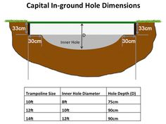 hole measurements for a sunken trampoline