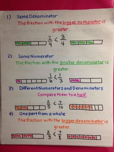 Comparing fractions anchor chart Comparing Fractions, Teaching Fractions, Teaching Math, Maths, Gcse Math, 4th Grade Fractions, Fifth Grade Math, Fourth Grade, Math Anchor Charts
