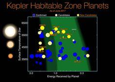 NASA-Weltraumteleskop Kepler findet 10 weitere erdgroße Planeten in lebensfreundlichen Zonen um ferne Sterne . . . http://www.grenzwissenschaft-aktuell.de/kepler-findet-10-weitere-erdgrosse-planeten-in-lebensfreundlichen-zonen-um-ferne-sterne20170620/