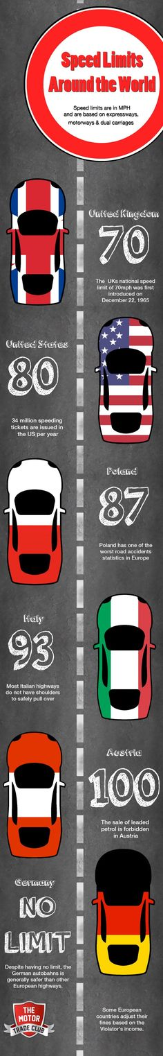 Speed Limits Around The World [INFOGRAPHIC] #speed#limits