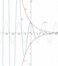 Verhalten des Graphen von q für x → -∞: Es existiert kein Grenzwert.