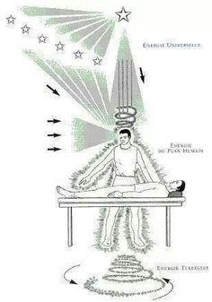 Reiki - Universal energy, Human plane energy, Earth energy.