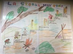 LA STORIA DELL'UOMO – Maestra Mihaela Problem Solving, Vintage World Maps, Education, History, Cl, Michelangelo, Terra, Montessori, Naruto