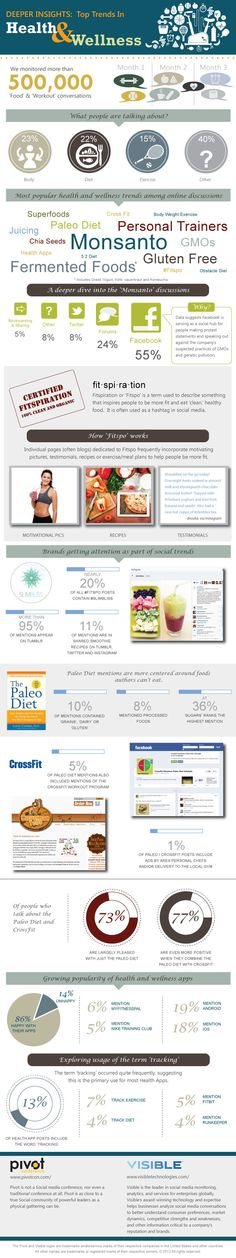 600x3200xinfographic-pivot-visible-#vitamins #nutrition #health #supplements #inflammation #cure #b12 #wellness #fitness  #coq10 #probiotic #herbs #antioxidant #weightloss   www.bewellandwealthy.org
