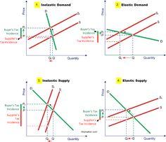 key formula sheet for microeconomics microeconomics pinterest. Black Bedroom Furniture Sets. Home Design Ideas