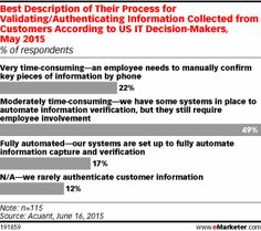 Best Description of Their Process for Validating/Authenticating Information Collected from Customers According to US IT Decision-Makers, May 2015 (% of respondents)