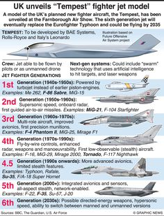 AVIATION: Tempest fighter jet infographic including former aircraft from Military Jets, Military Weapons, Military Aircraft, Military Ranks, Stealth Aircraft, Fighter Aircraft, Fighter Jets, Aircraft Design, Royal Air Force