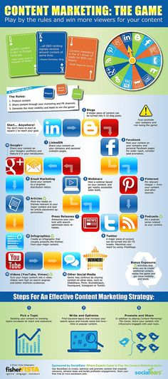 "#SocialMedia Conten Marketing the Game! Wie ""spielt"" man es? #Infografik"
