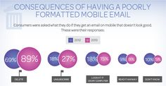 Consequences of bad mobile email design