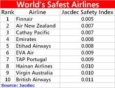 Here you will find the best and most safest airlines in the world. After that you can choose the best international safe airline for you air travel to make your Air Travel, Travel Tips, Hainan Airlines, International Airlines, Cathay Pacific, Air New Zealand, Fear Of Flying, British Airways, Baggage