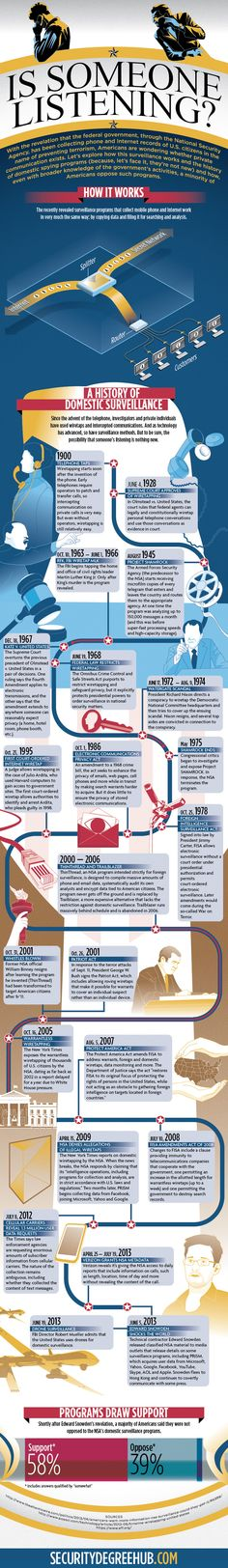 The Government has been Listening for a While [Infographic] - http://www.alleywatch.com/2013/07/the-government-has-been-listening-for-a-while-infographic/ #privacy #surveillance