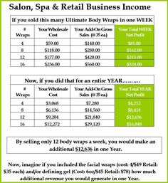 As a salon owner, adding It Works Body Wraps to your product line and services is a great way to increase your profits. When you become a distributor for these skinny wraps, you get the exclusive rights to sell for only $99 and you get 4 wraps to try when you sign up! Want to read more? Click the pin :) http://www.crystaluvswraps.com