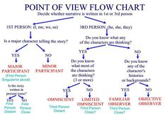 Point of View Flow Chart | ELA in the middle