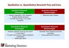qualitative methodology | Quantitative vs. Qualitative Research: The Great Debate? The Result is ...