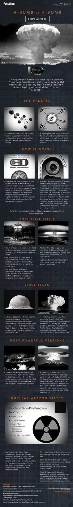 Nuclear bombs:  A-BOMB v H-BOMB