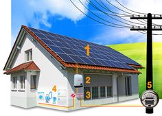 Energia solar - novas regras Brasil