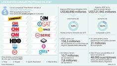 DirecTV ahora es propietario de 23 canales de televisión por suscripción Map, 3rd Trimester, Maps