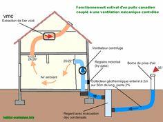 puit canadien - Recherche Google Renewable Energy, Solar Energy, Green Building, Building A House, Ventilation Double Flux, Solar Chimney, Floor Heater, Passive House Design, Passive Cooling