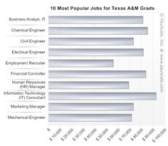 Popular Jobs of Texas A & M  Grads - business and engineering! The two best majors at   A! Whoop!