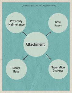 10 best attachment images on pinterest attachment theory 7 things you should know about attachment styles john bowlby and attachment theory fandeluxe Gallery