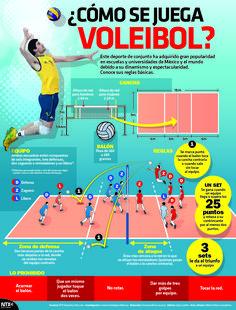 #Entérate de cómo se juega el #Voleibol, uno de los deportes más populares en escuelas y universidades de México. #InfografíaNotimex