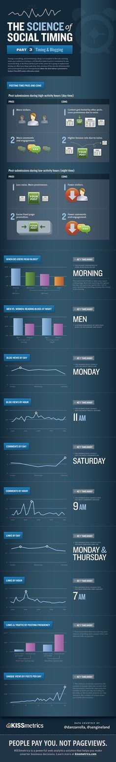 Best Time To Publish Your Blog Posts (Infographics)