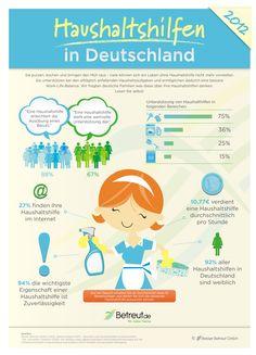 https://www.betreut.de/wp-content/uploads/sites/2/2014/02/INFOGRAPHIC-Haushaltshilfe_web.jpg
