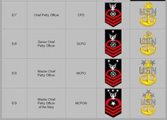 navy officer ranks - Google Search