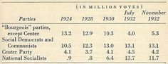 A hyperinflation chart from 1924 to November 1932